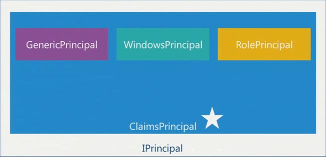 ClaimsPrincipal